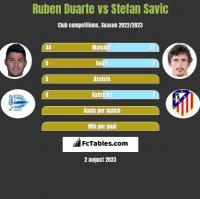 Ruben Duarte vs Stefan Savić h2h player stats