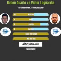 Ruben Duarte vs Victor Laguardia h2h player stats