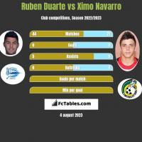 Ruben Duarte vs Ximo Navarro h2h player stats