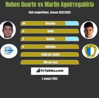 Ruben Duarte vs Martin Aguirregabiria h2h player stats