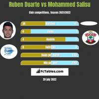 Ruben Duarte vs Mohammed Salisu h2h player stats
