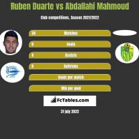 Ruben Duarte vs Abdallahi Mahmoud h2h player stats