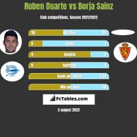 Ruben Duarte vs Borja Sainz h2h player stats