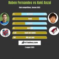 Ruben Fernandes vs Koki Anzai h2h player stats
