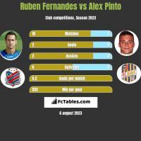 Ruben Fernandes vs Alex Pinto h2h player stats