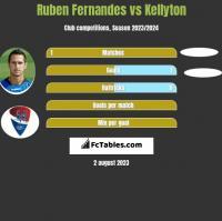 Ruben Fernandes vs Kellyton h2h player stats