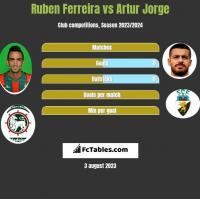 Ruben Ferreira vs Artur Jorge h2h player stats