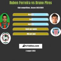 Ruben Ferreira vs Bruno Pires h2h player stats