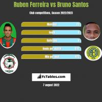 Ruben Ferreira vs Bruno Santos h2h player stats