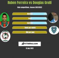 Ruben Ferreira vs Douglas Grolli h2h player stats