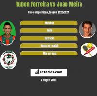Ruben Ferreira vs Joao Meira h2h player stats