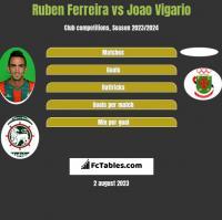 Ruben Ferreira vs Joao Vigario h2h player stats
