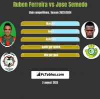 Ruben Ferreira vs Jose Semedo h2h player stats