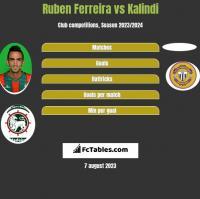 Ruben Ferreira vs Kalindi h2h player stats