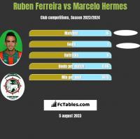 Ruben Ferreira vs Marcelo Hermes h2h player stats