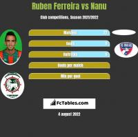 Ruben Ferreira vs Nanu h2h player stats
