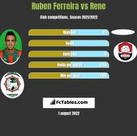 Ruben Ferreira vs Rene h2h player stats