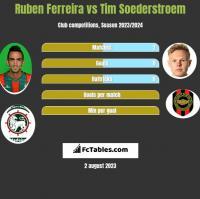 Ruben Ferreira vs Tim Soederstroem h2h player stats