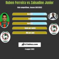Ruben Ferreira vs Zainadine Junior h2h player stats