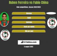 Ruben Ferreira vs Fabio China h2h player stats