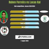 Ruben Ferreira vs Lucas Kal h2h player stats
