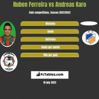 Ruben Ferreira vs Andreas Karo h2h player stats