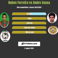 Ruben Ferreira vs Andre Sousa h2h player stats