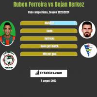 Ruben Ferreira vs Dejan Kerkez h2h player stats