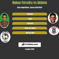 Ruben Ferreira vs Bebeto h2h player stats