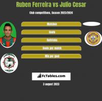 Ruben Ferreira vs Julio Cesar h2h player stats