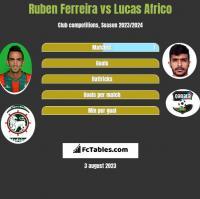 Ruben Ferreira vs Lucas Africo h2h player stats