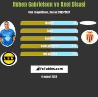 Ruben Gabrielsen vs Axel Disasi h2h player stats