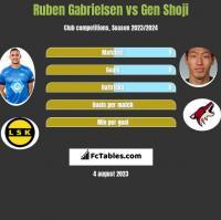 Ruben Gabrielsen vs Gen Shoji h2h player stats