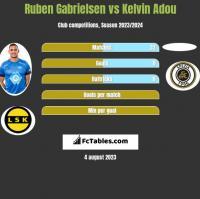 Ruben Gabrielsen vs Kelvin Adou h2h player stats