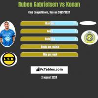 Ruben Gabrielsen vs Konan h2h player stats