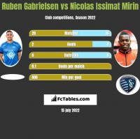 Ruben Gabrielsen vs Nicolas Issimat Mirin h2h player stats