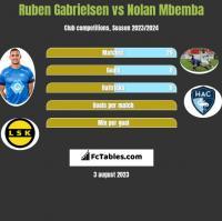Ruben Gabrielsen vs Nolan Mbemba h2h player stats