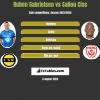Ruben Gabrielsen vs Saliou Ciss h2h player stats