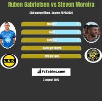 Ruben Gabrielsen vs Steven Moreira h2h player stats
