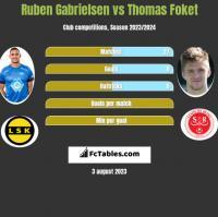 Ruben Gabrielsen vs Thomas Foket h2h player stats