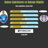 Ruben Gabrielsen vs Bafode Diakite h2h player stats