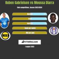 Ruben Gabrielsen vs Moussa Diarra h2h player stats
