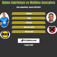 Ruben Gabrielsen vs Mathieu Goncalves h2h player stats