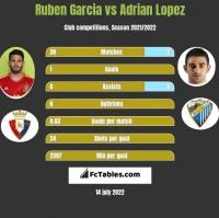 Ruben Garcia vs Adrian Lopez h2h player stats
