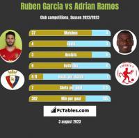 Ruben Garcia vs Adrian Ramos h2h player stats
