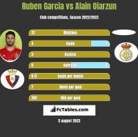 Ruben Garcia vs Alain Oiarzun h2h player stats