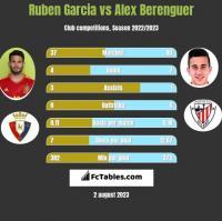 Ruben Garcia vs Alex Berenguer h2h player stats
