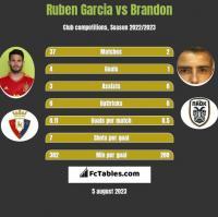 Ruben Garcia vs Brandon h2h player stats