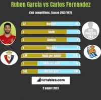 Ruben Garcia vs Carlos Fernandez h2h player stats