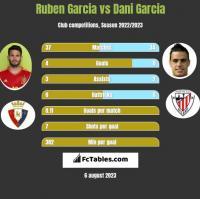 Ruben Garcia vs Dani Garcia h2h player stats